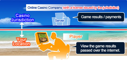 How online casino works