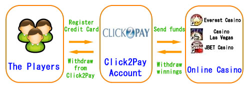 The flow of deposits/withdrawals on Click2Pay